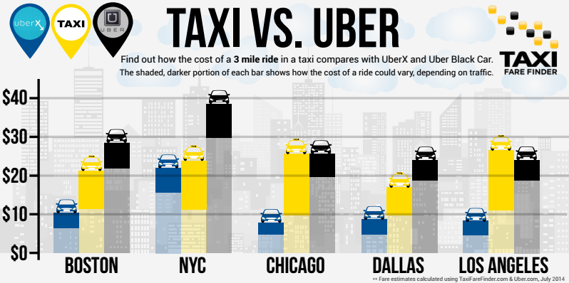 Uber Price Calculator >> TFF News: Uber vs Taxi: Price Comparison