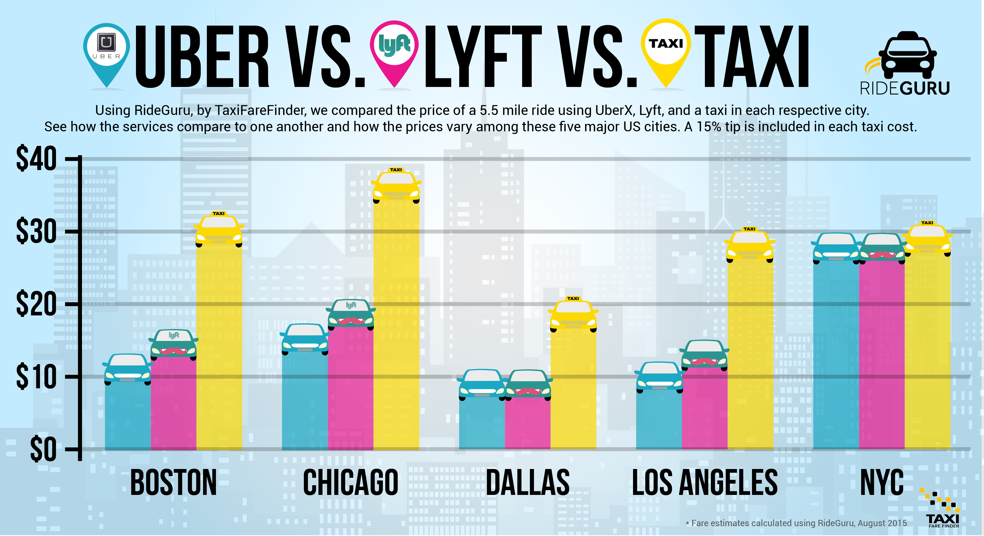 Uber Price Calculator >> TFF News: Which One? Uber vs. Lyft vs. Taxi