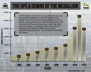NYC-Medallion-Prices-InfoGraphic